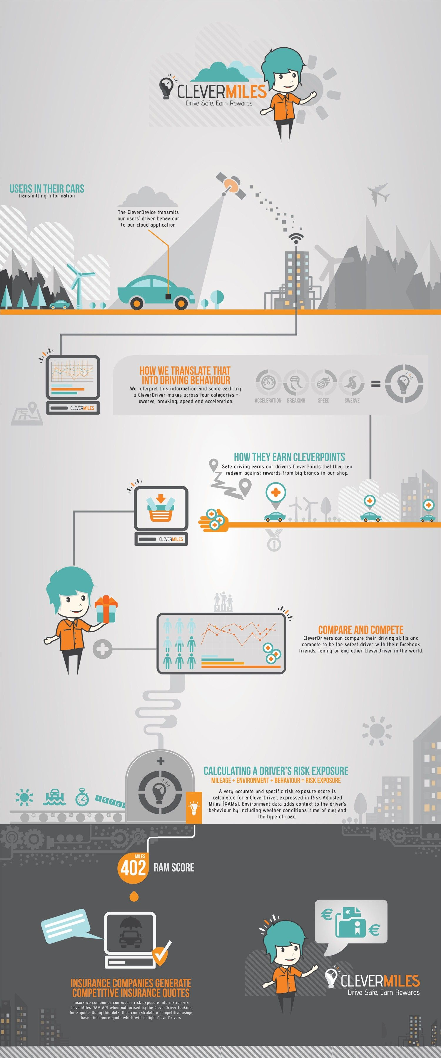 This Infographic Shows How Clevermiles Vehicle Telematics Works