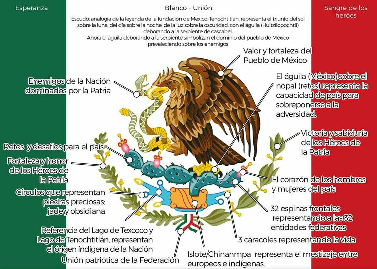 escudo de la bandera mexicana significado