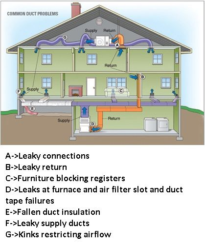 A Duct System That Is Well Designed And Properly Sealed Can Make