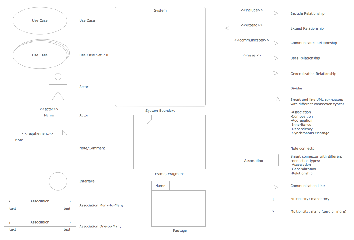 Process Flow Diagram Software Mac