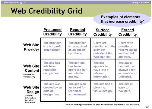 Website Credibility Grid