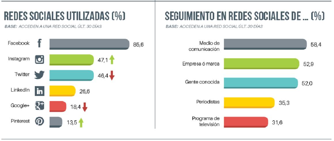 Redes sociales más utilizadas en España 2018