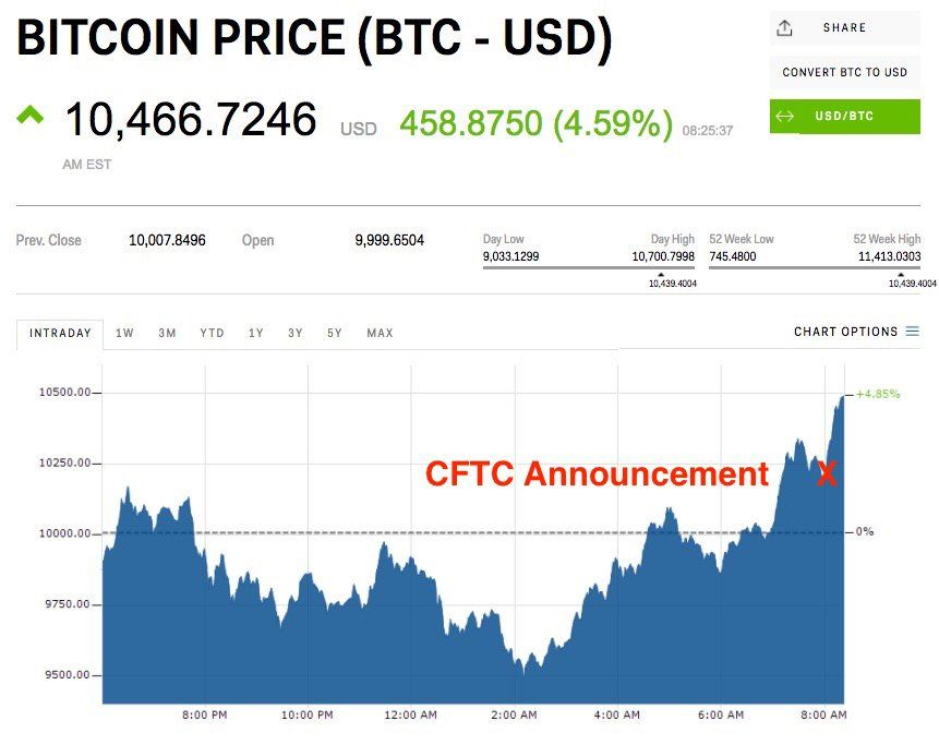 Bitcoin Is Gaining Ground After Futures Trading Gets Approval From Us Regulators Cryptocurrency Trading Bitcoin Cryptocurrency