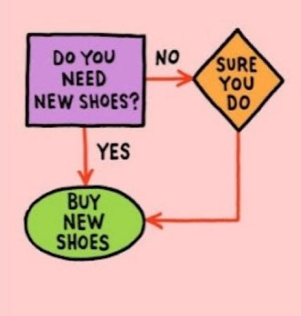 Shoe addict flow chart. :)