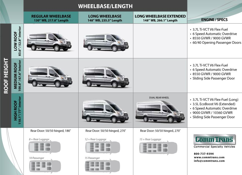 2015 Transit Wagon Passenger Van Durability Performance Value