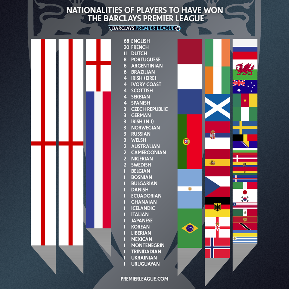 Nationalities of players to have won the Barclays Premier ...