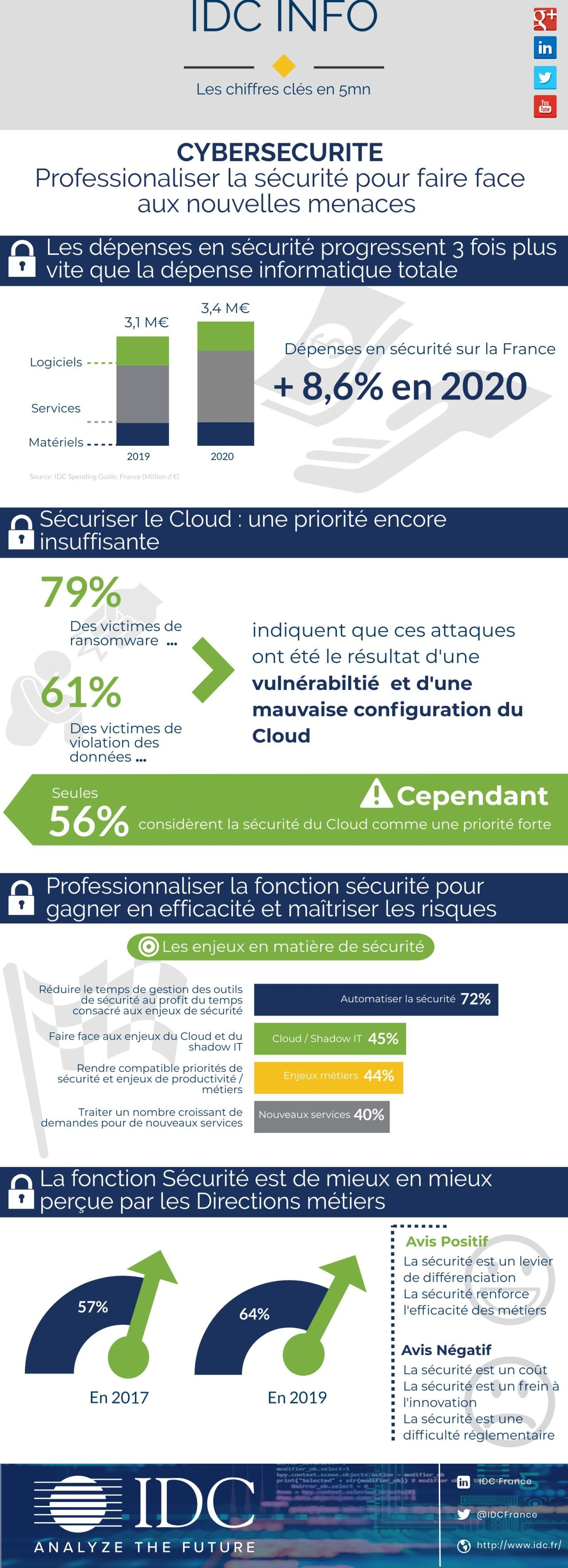 Idc Info Les Chiffres Cles De La Cybersecurite En 5 Min Config France Chiffres Cles Infographie Chiffre
