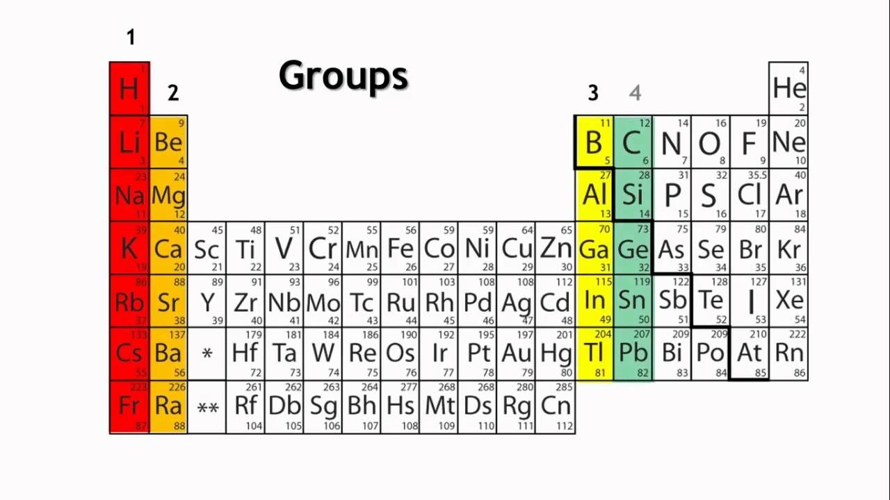 Periods And Groups In The Periodic Table Chemistry For All The Fuse Periodic Table Chemistry Period