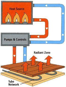 Luxury Energy Efficient Floor Heater