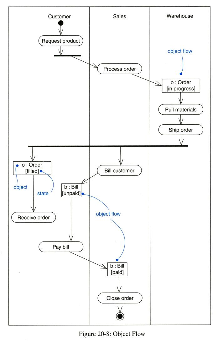 activity diagram - Software Engineering Activity Diagram