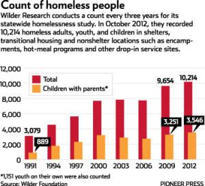 Statistics Homeless Shelters Homelessness Rising In Minnesota Especially Among Families And Homeless Minnesota Encamp