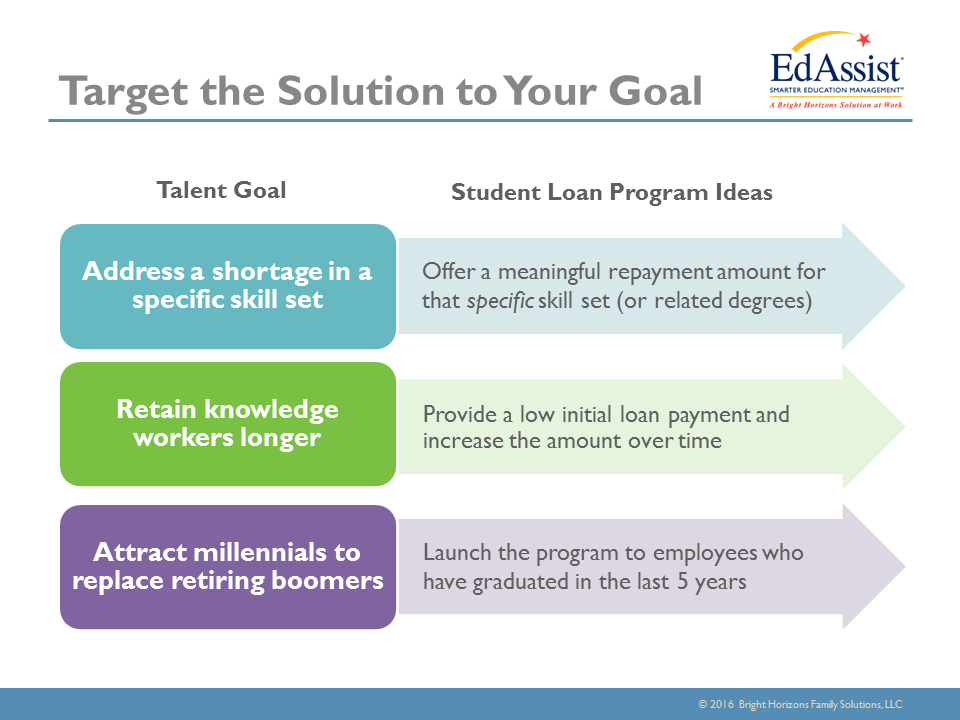 Recruiting Success Try A Student Loan Benefit Program Benefit