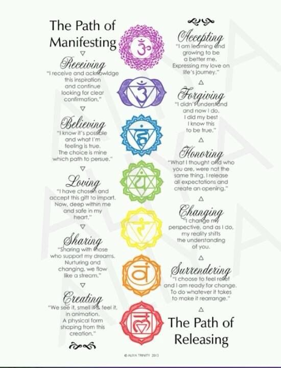 Chakras  Benefits Of Meditation    Chakras Chakra And