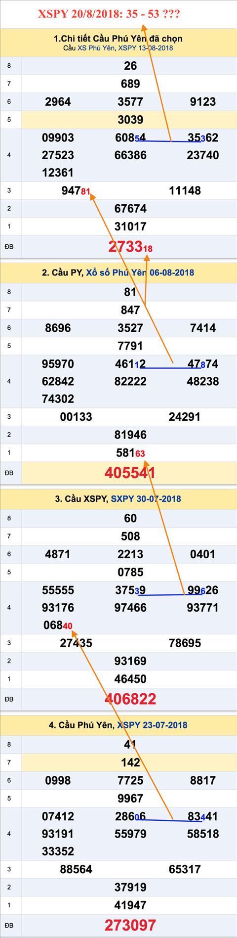 Thống kê XSMT 20/8/2018 Phân tích KQXSMT thứ 2 hôm nay