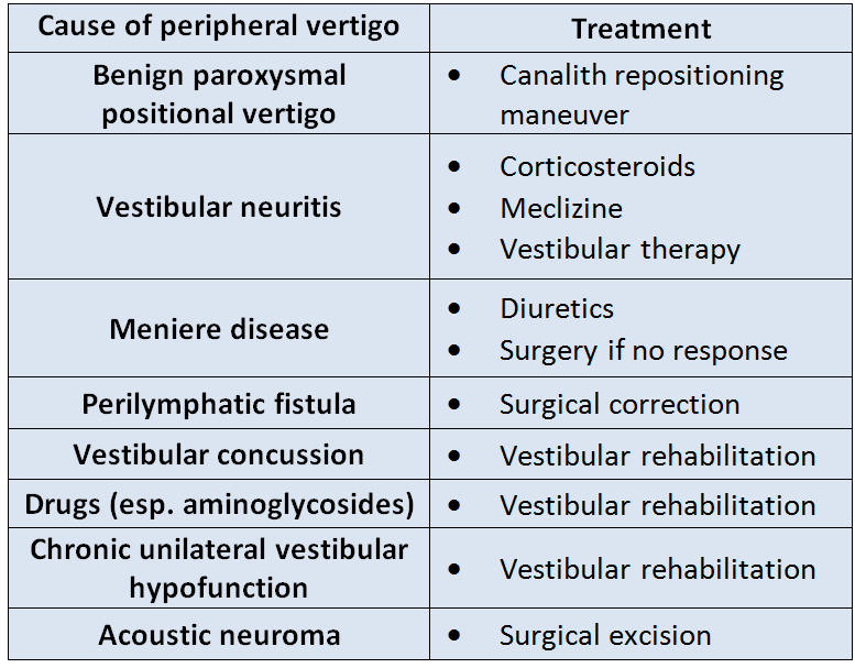 case | internal medicine curriculum: dizziness: treatment of, Skeleton