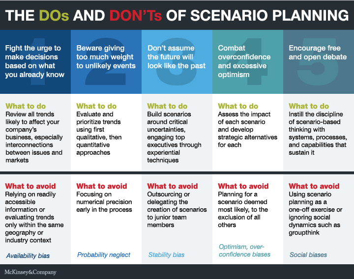 The Dos And Dont S Of Scenario Planning By Mckinsey Overcoming Obstacles How To Plan Scenarios