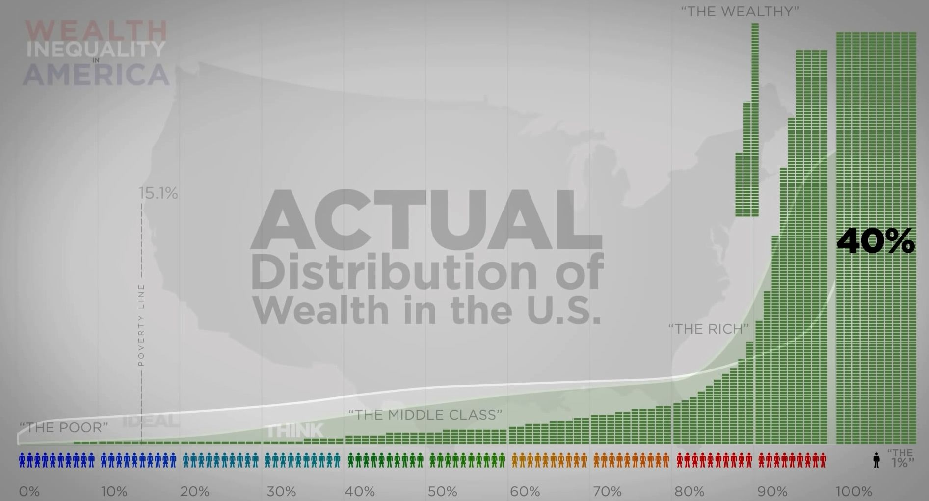 Distribution of Wealth in the U.S. Distribution of wealth