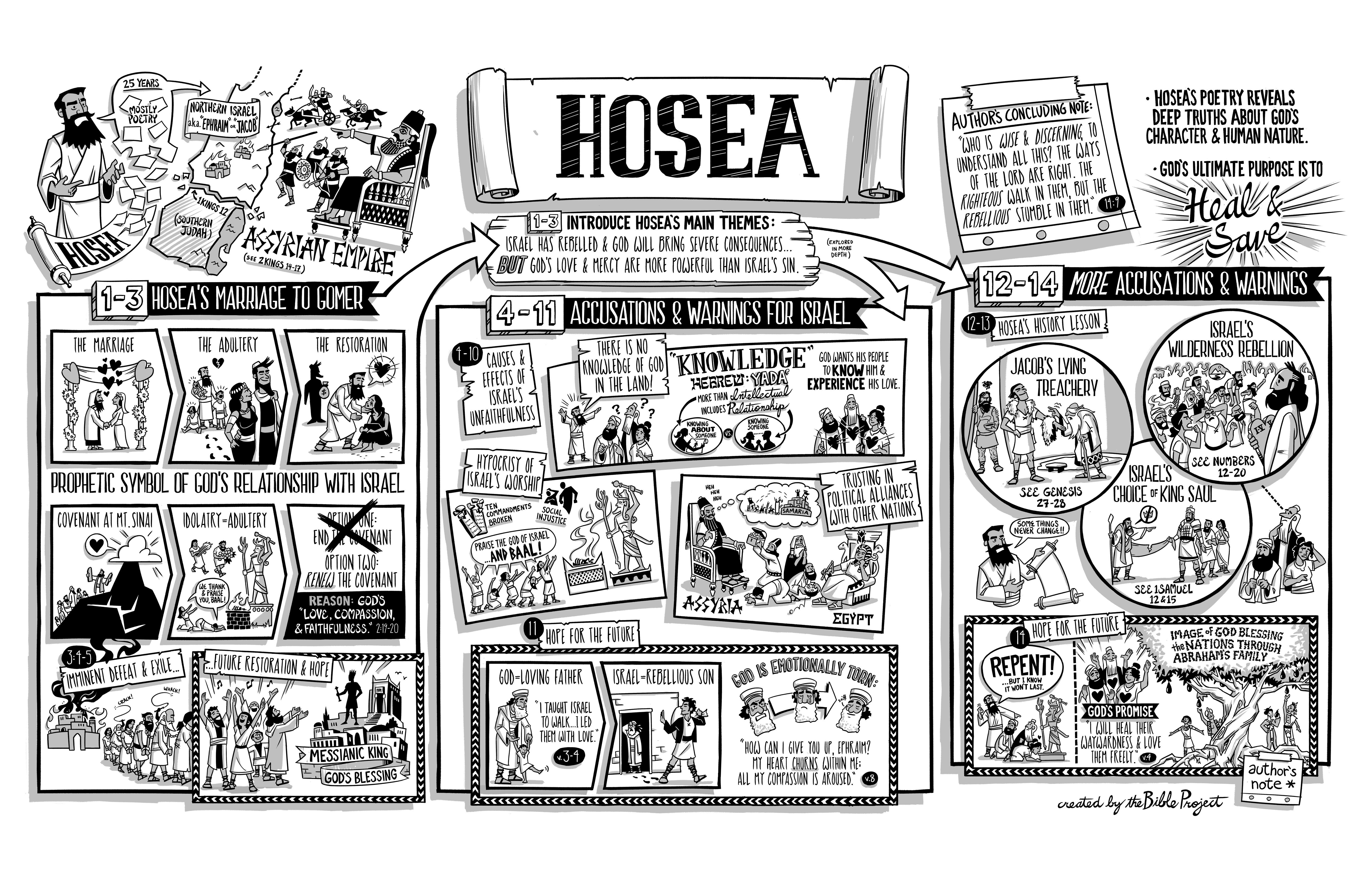 Hosea 1 - NIV Bible - The word of the LORD that came to ...