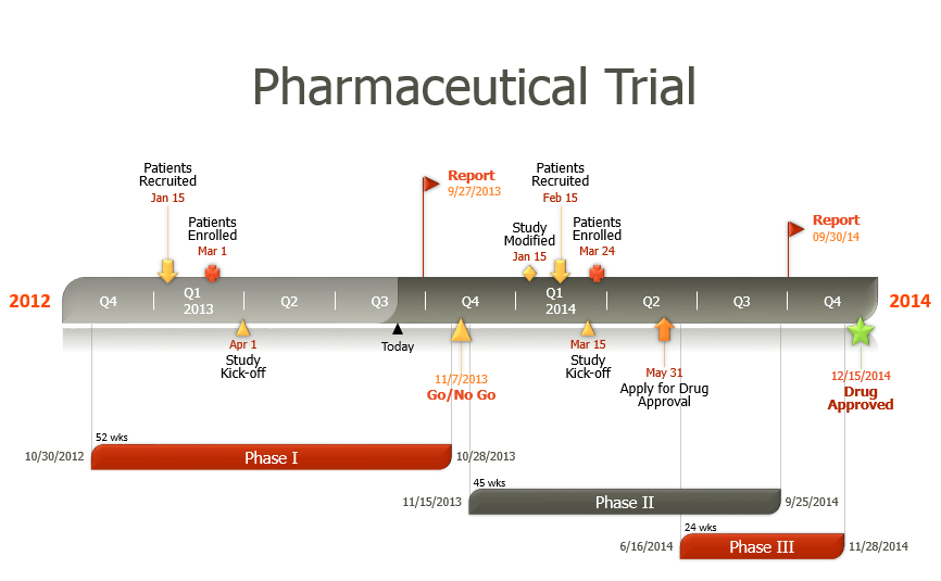 Clinical Trial Project Template Easily Made With Free Powerpoint