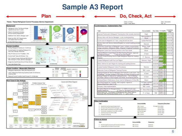 UCSD Class A3 Management and Root Cause Analysis The Toyota Way - sample analysis report