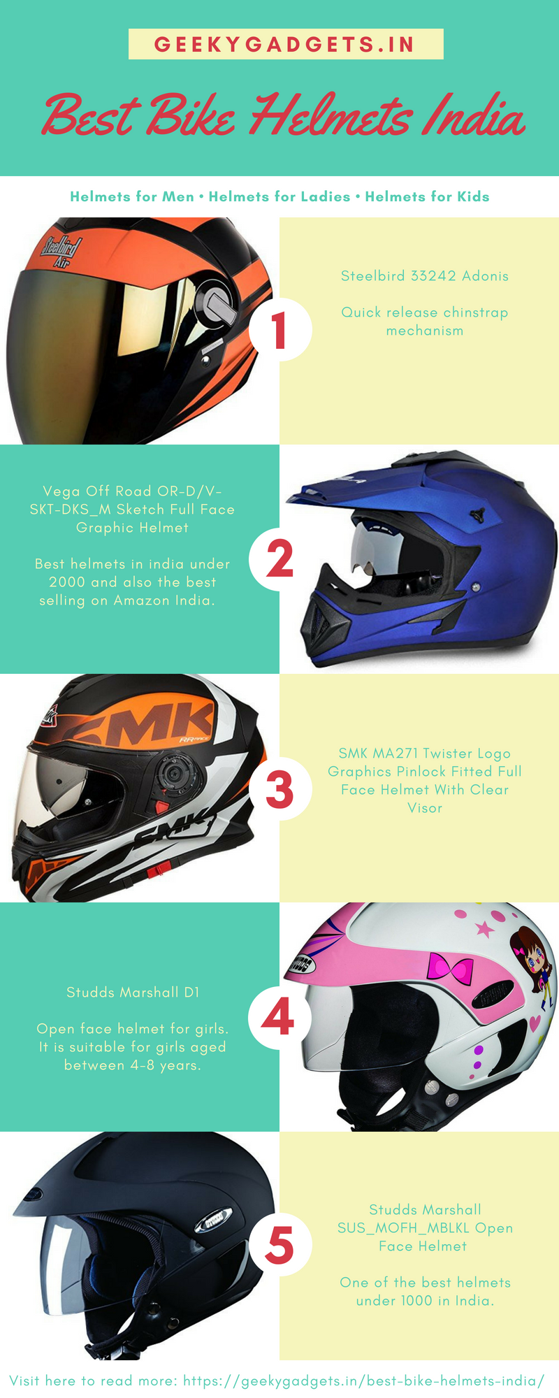 Bike Helmets All The Stats Facts And Data You Ll Ever Need To
