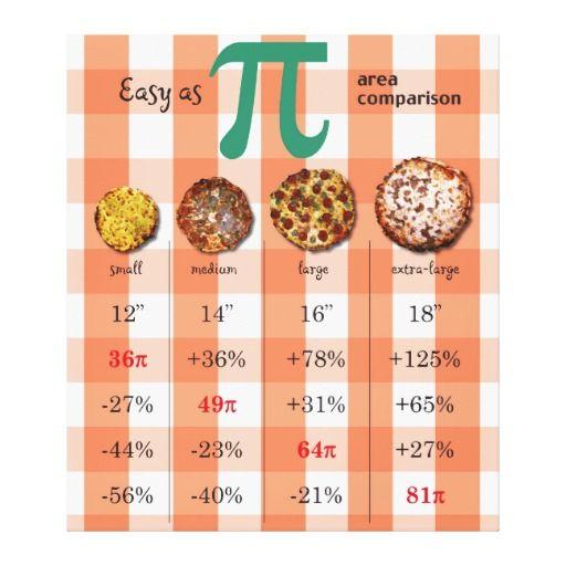 Pizza Pi Comparison Math Chart 3.16 Canvas Print | Math, Math ...