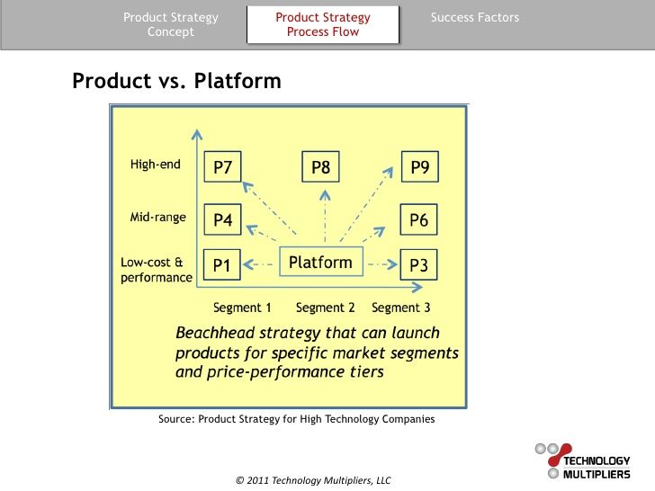 Guide To Product Strategy Success Factors Strategies Enterprise Architecture