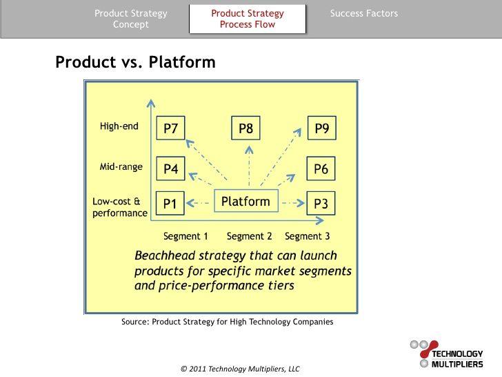 Product vs Platform Enterprise Architecture Pinterest - product strategy