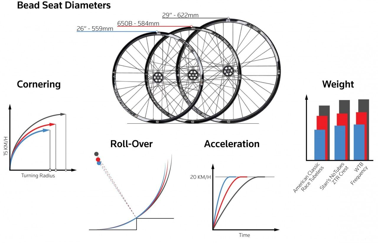 The Great Debate Mountain Bike Wheel Sizes Bike wheel