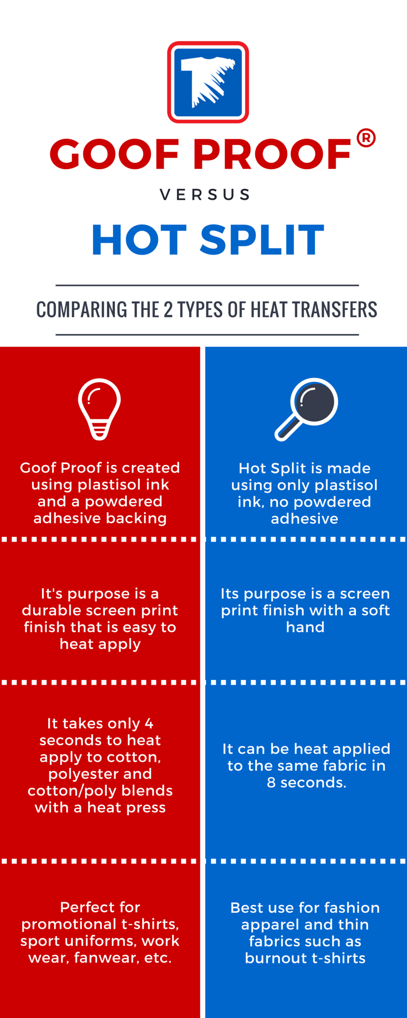 Know the difference between the different types of screen