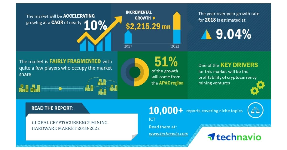 Top Insights on the Cryptocurrency Mining Hardware Market| Technavio ...