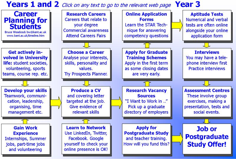 Image result for mba career plan Personal timeline