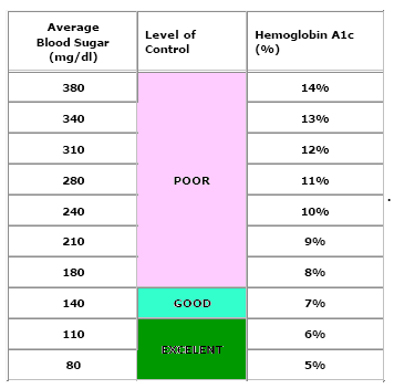 A1c chart hemoglobin a1c chart a1c levels blood sugar chart normal