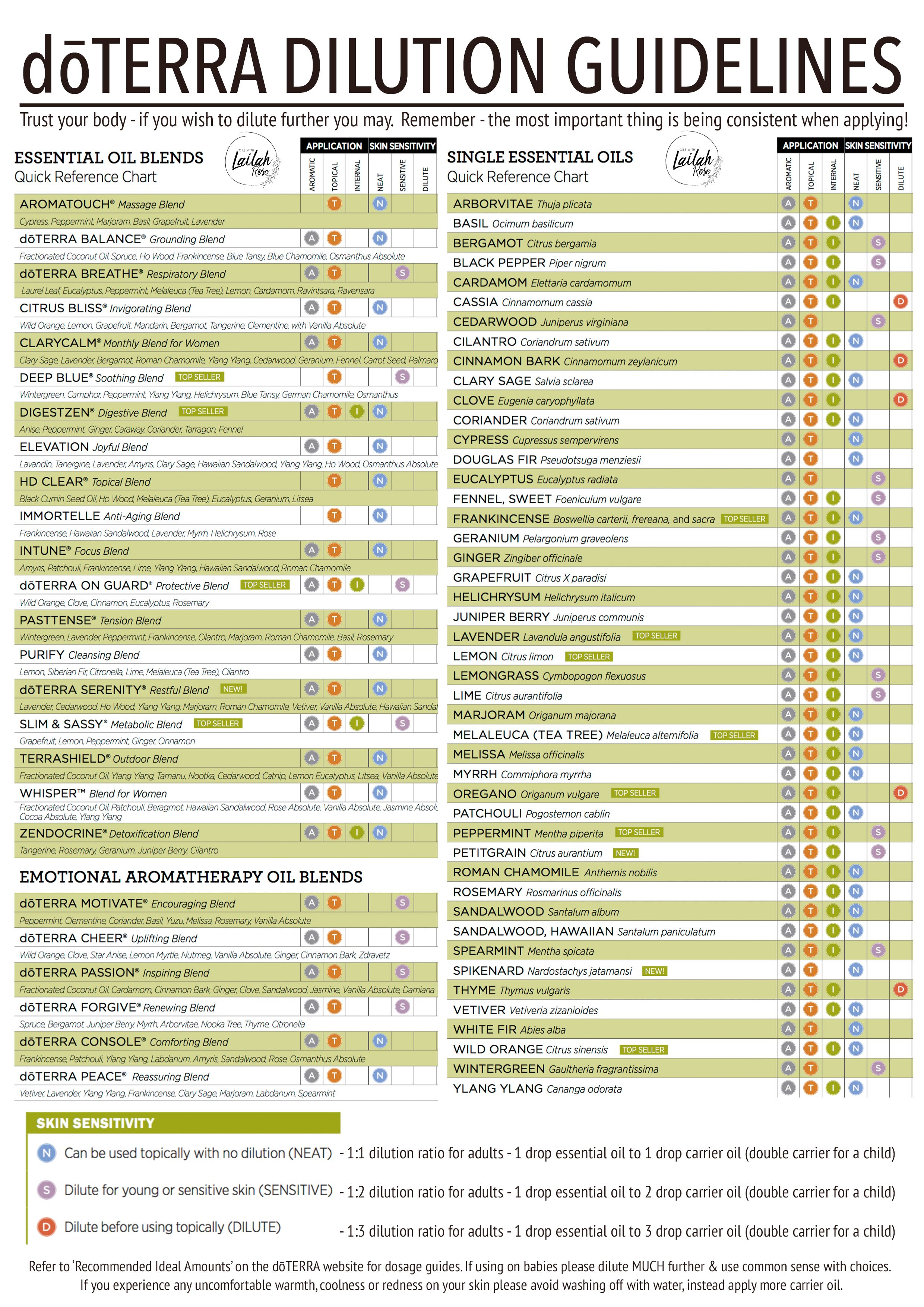 Image Result For Essential Oil Dilution Chart Doterra