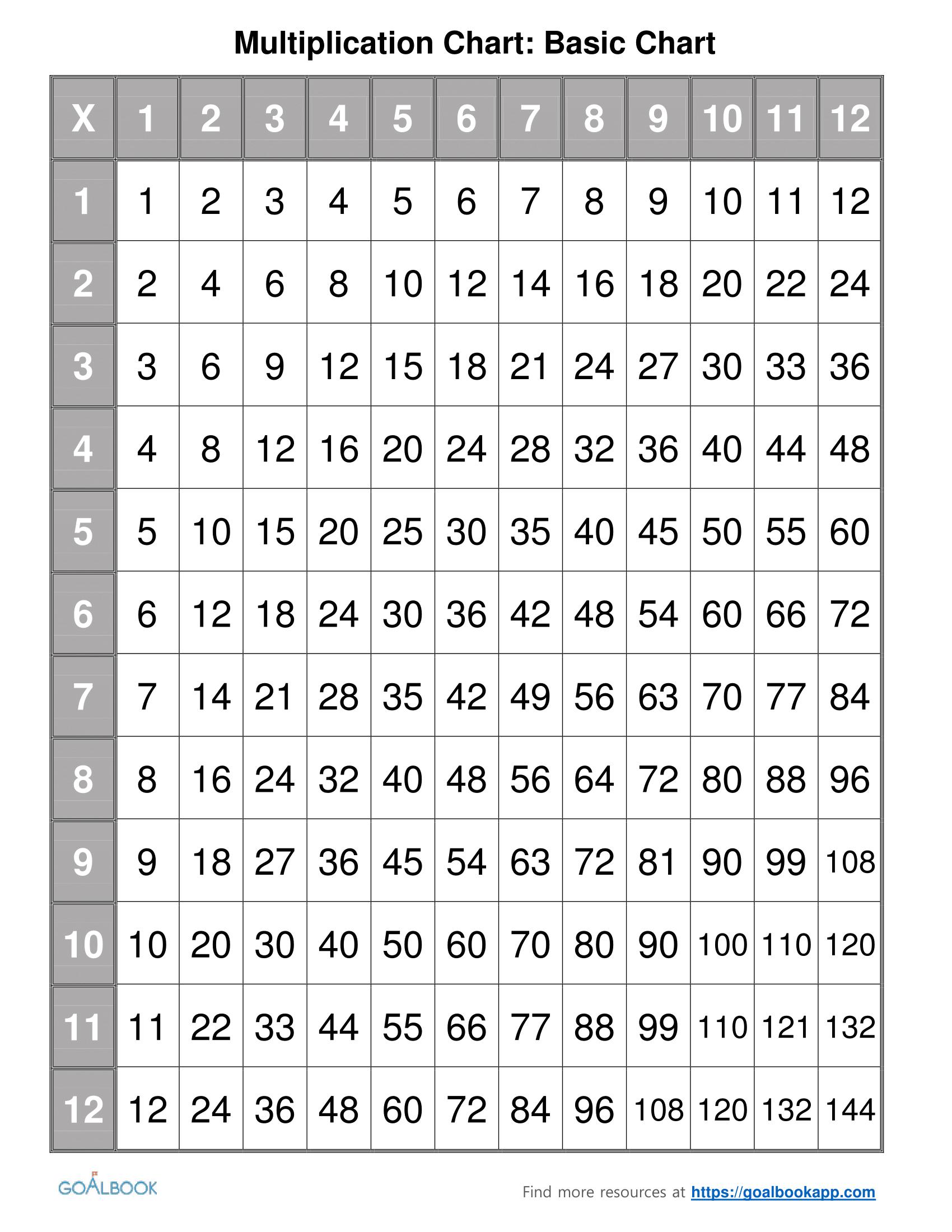 1 Basic Multiplication Chart 1