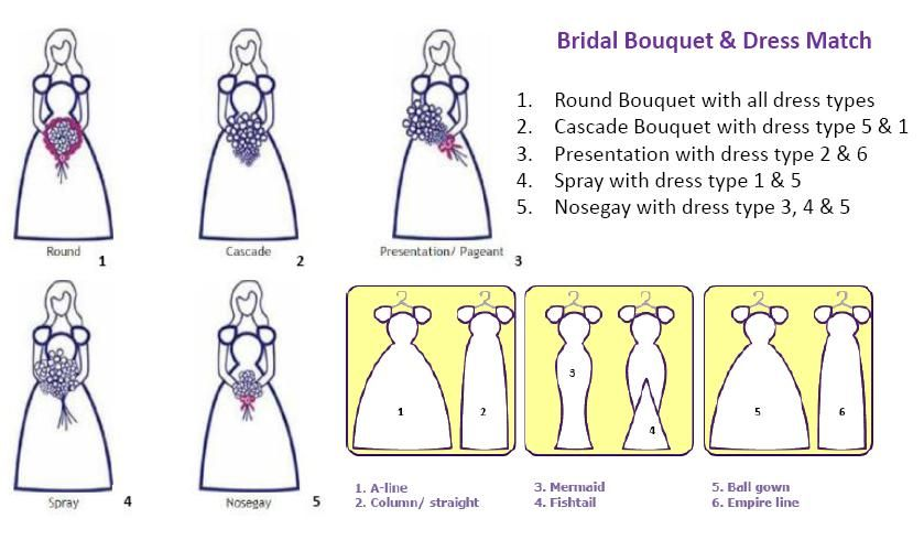 Wedding Dress Shapes And Matching Bouquets Bridal Bouquet