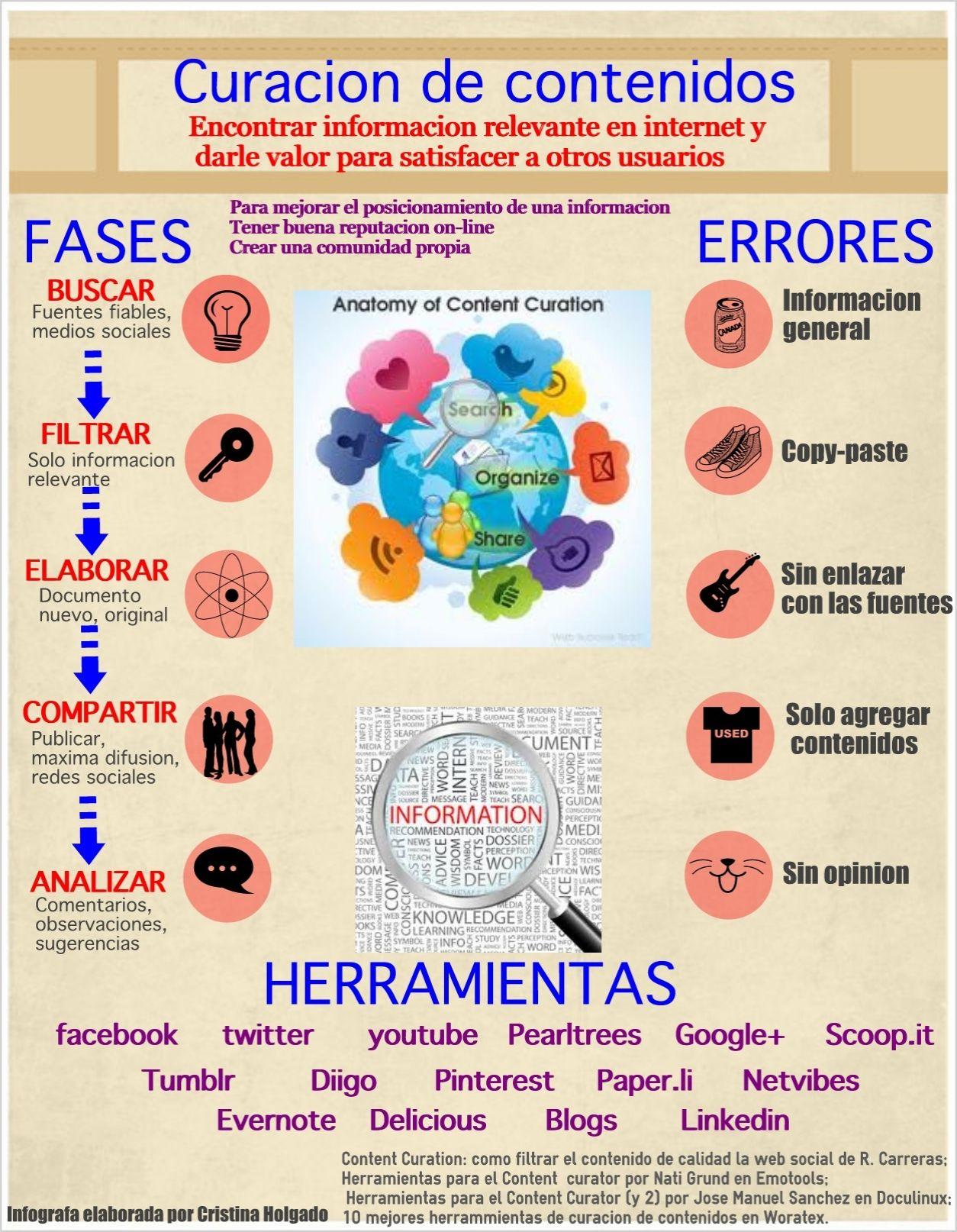 Infografía curación de contenidos eduPLEmooc