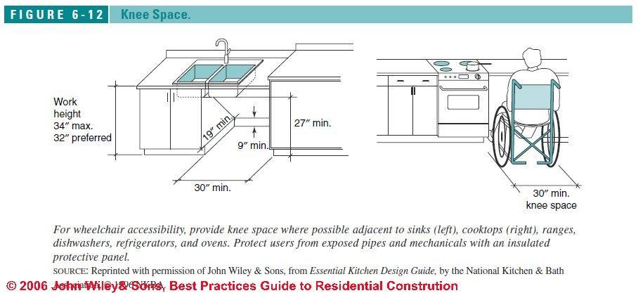 Figure 6 1 Accessible Kitchen Design Specs C J Wiley S Bliss