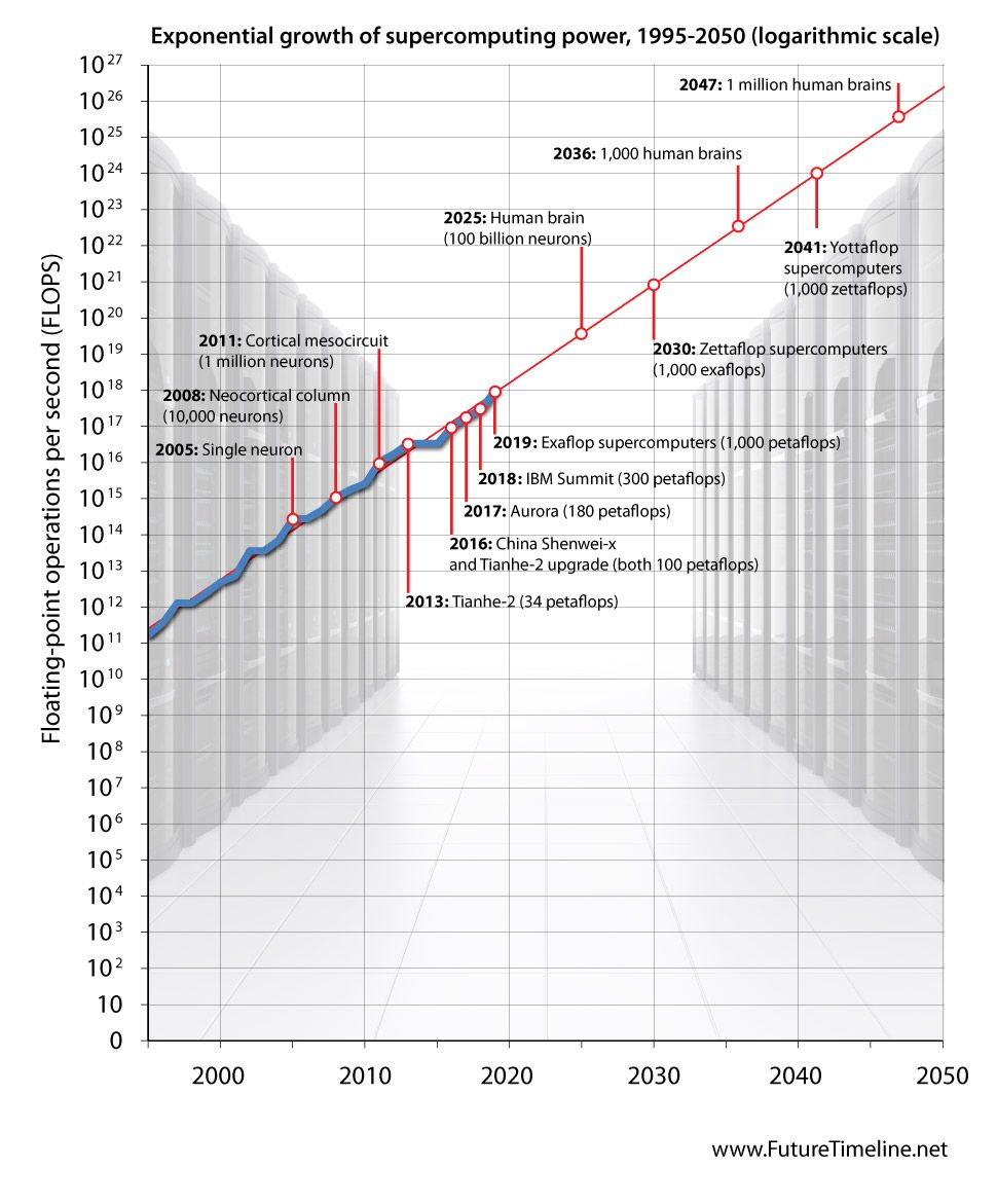 hight resolution of yottaflop supercomputer future trend