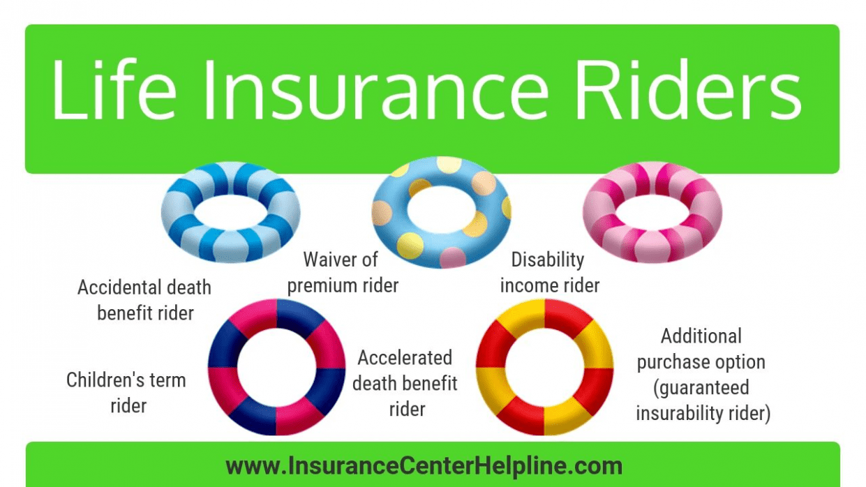 Five Important Facts That You Should Know About Insurance Rider Explained Insurance Rider Explained Whole Life Insurance Life Insurance Policy Life Insurance