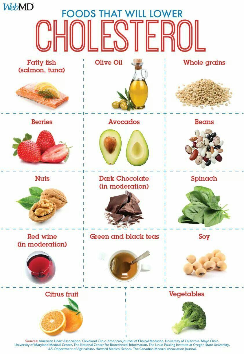 Pin by Joyce Powell on health Cholesterol lowering foods