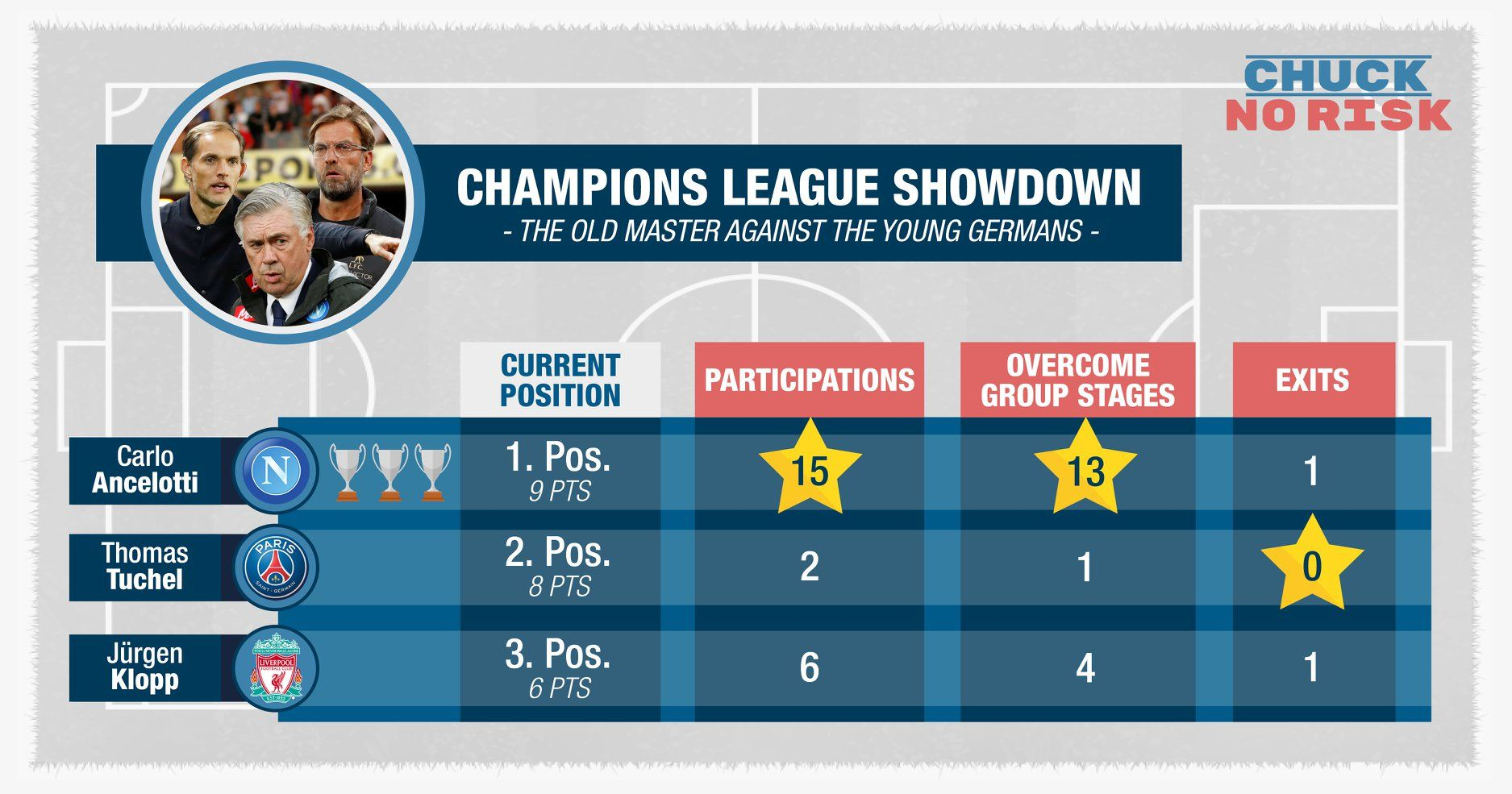 Champions League Showdown Had 2 Clear Youngster Winners Liverpool With Jurgen Klopp And Psg With Thomas Tuchel Leaving Napoli And 3 Ti Statistik Infografik