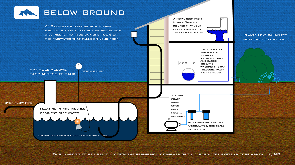 Rainwater harvesting system the house will need for Explanation of rainwater harvesting