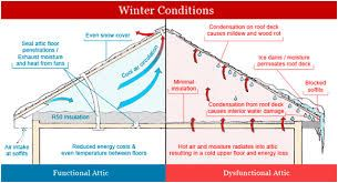 Image Result For Roof Insulation Soffit Venting Diagrams Details South Africa Attic Ventilation Blown In Insulation Attic Insulation