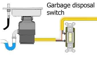 wiring a disposal all diagram schematics Light Switch Outlet Wiring Diagram