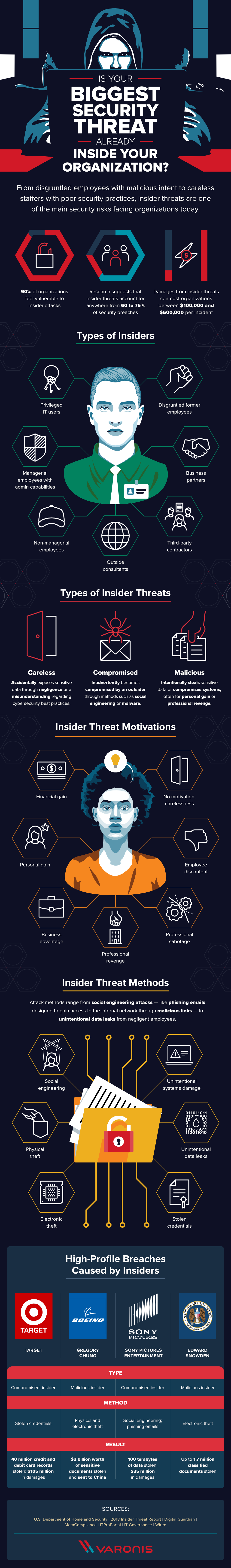 Pin By C Kirk On Grey Hat Cyber Security Awareness Cyber Awareness Cyber Threat Intelligence