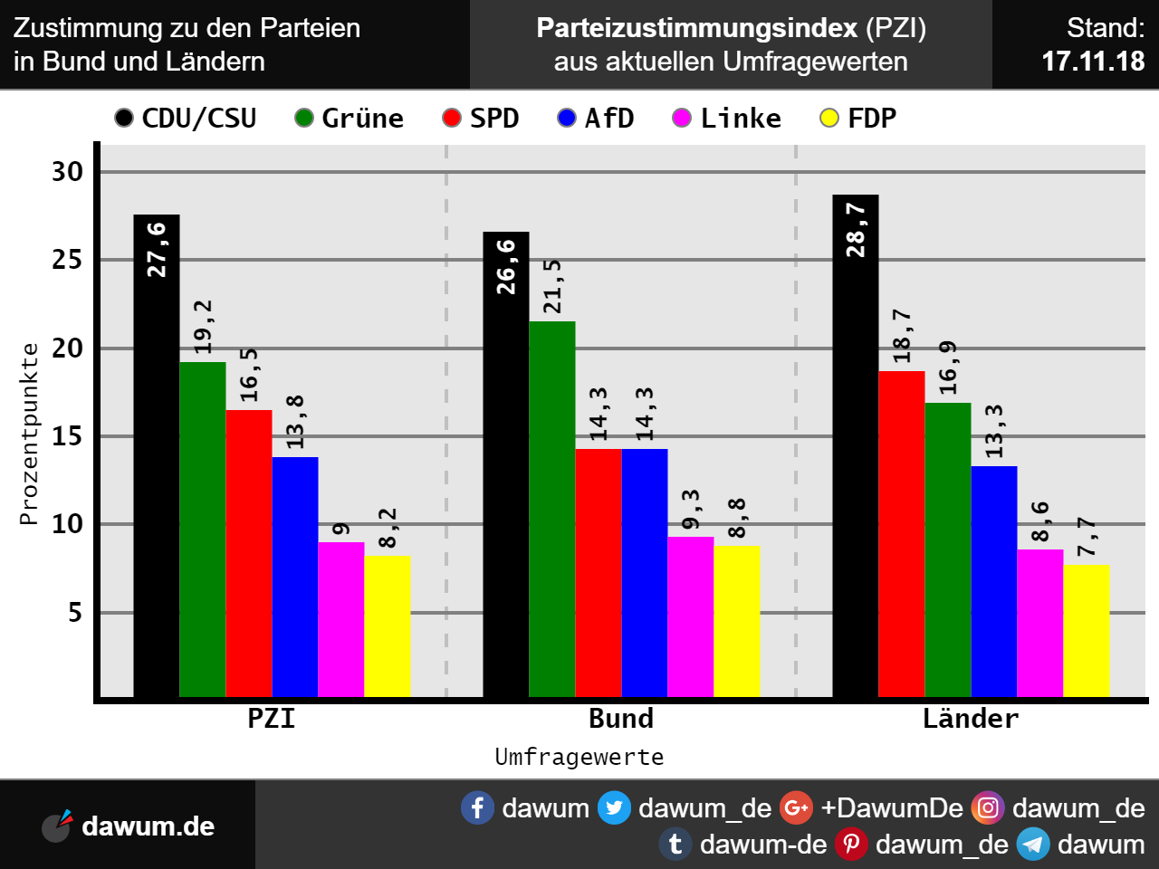 Bundestagswahl Umfragewerte