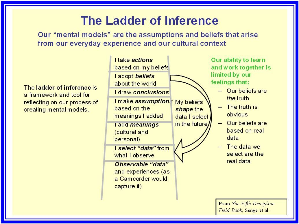ladder of inference | Growing Hosting Artistry | Learning Ladder ...