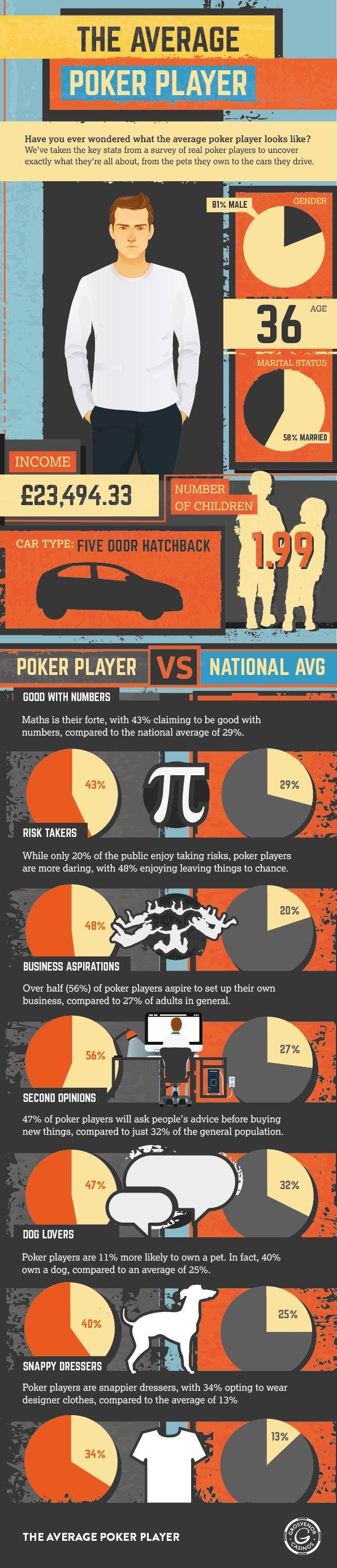 Average poker player01 Poker, Poker quotes, Online casino
