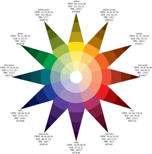 Ittenu0027s Color Wheel in CMYK Bauhaus Project Pinterest Color - cmyk color chart